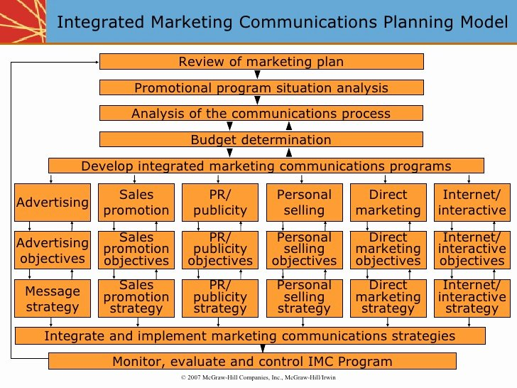 Integrated Marketing Plan Template Unique Integrated Marketing Munications