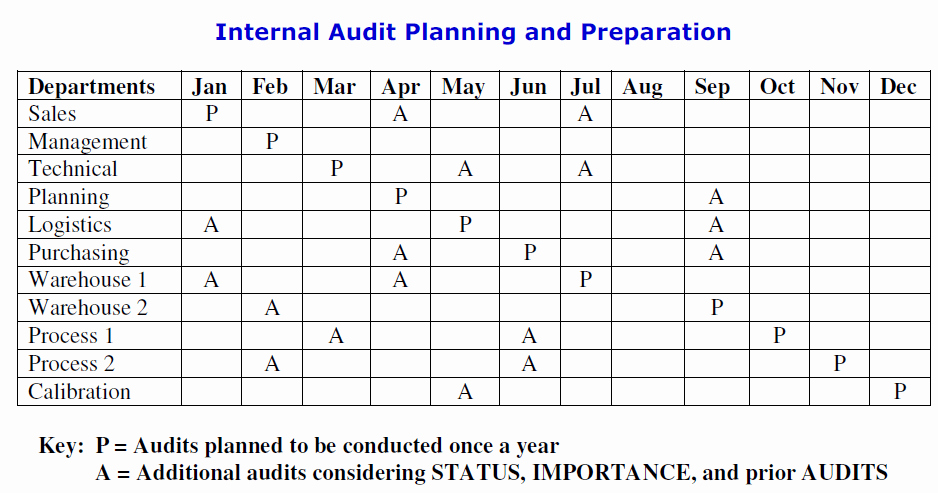 Internal Audit Planning Template Beautiful iso 9001 2015 Clause 9 2 Internal Audit by Pretesh Biswas
