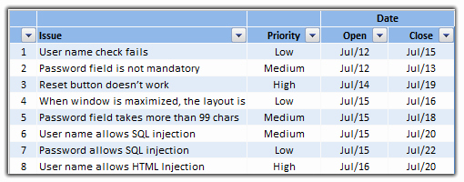 Issue Tracking Template Excel Lovely issue Trackers Risk Management Using Excel Project