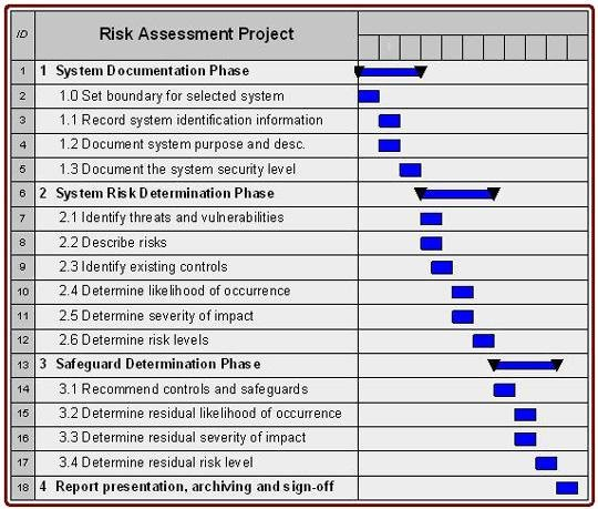 It Risk assessment Template Lovely Cyber Security Vulnerability assessment Template