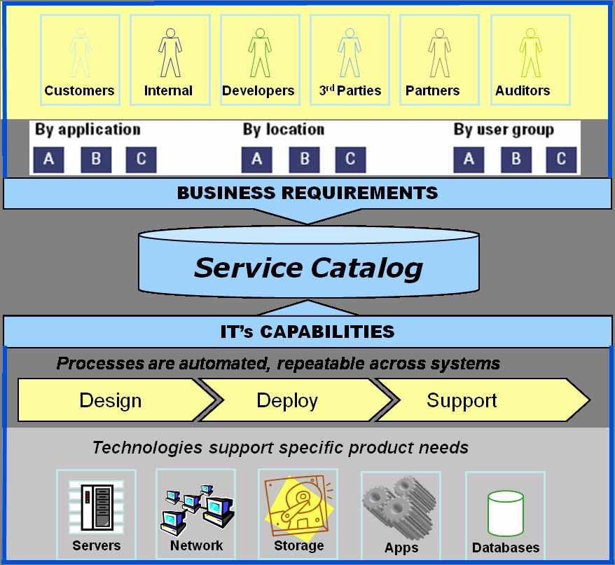 It Service Catalog Template Awesome 3 Best Of Itil Service Catalog Template Itil
