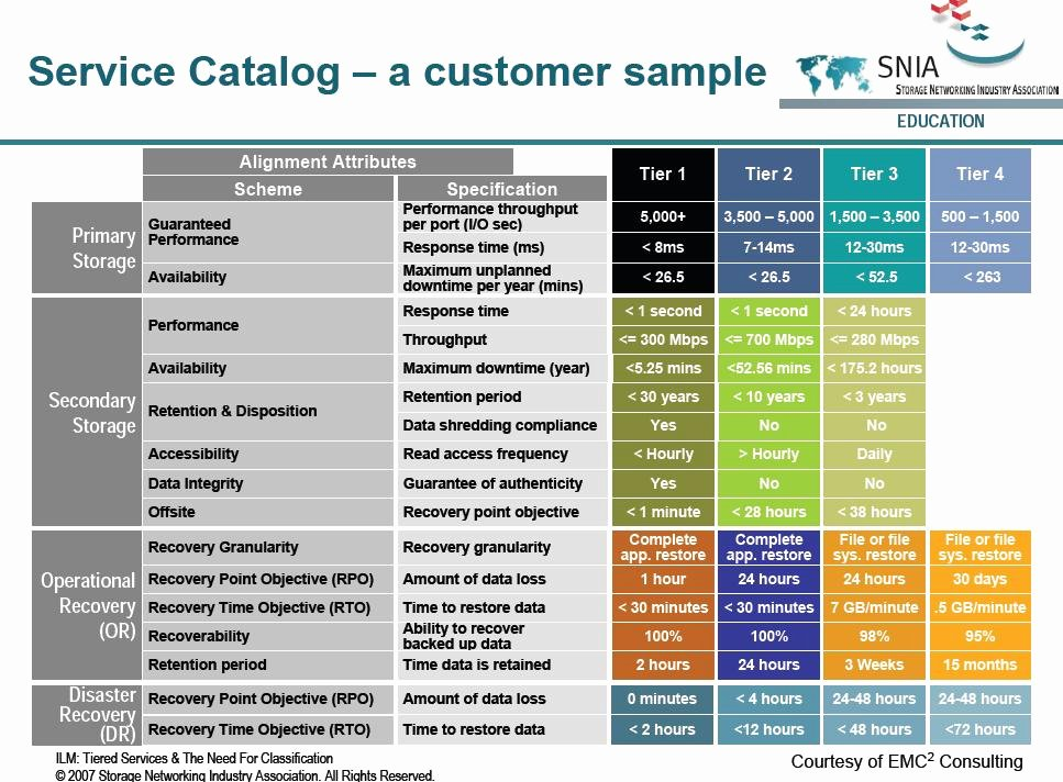 It Service Catalog Template New Create A Storage Service Catalog with This Resource
