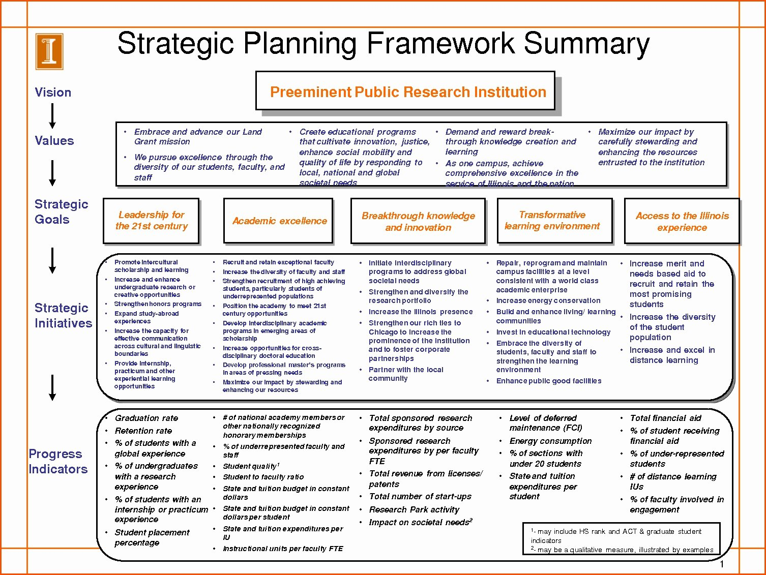 It Strategic Plan Template Best Of Strategic Planning Template