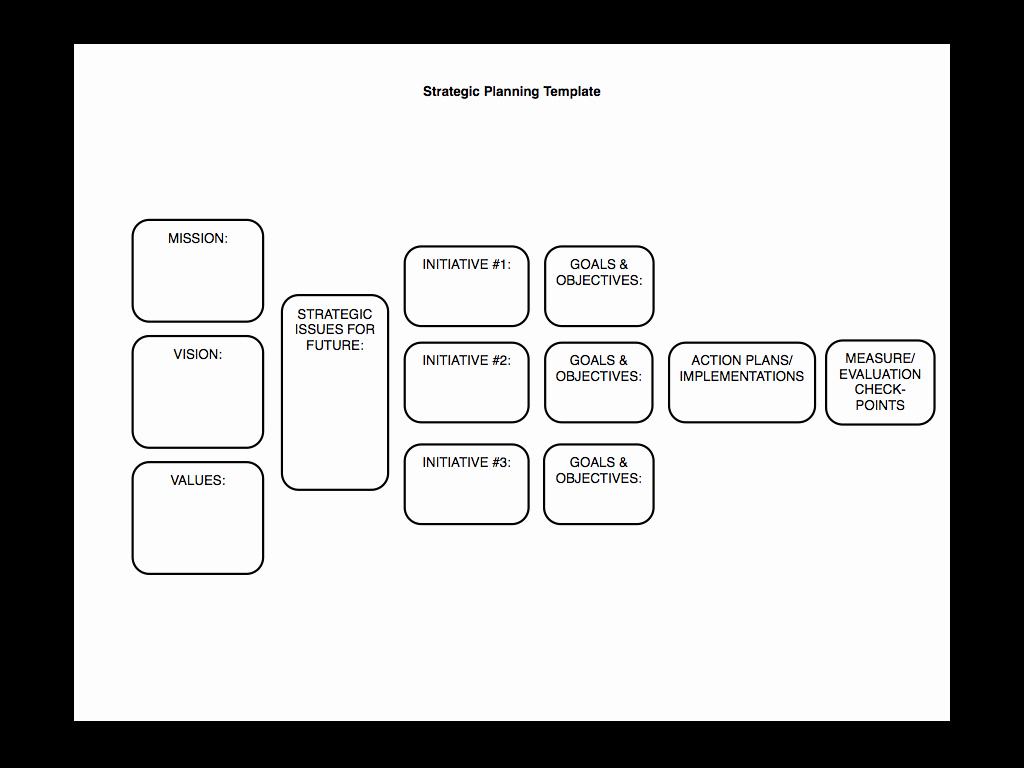 It Strategic Plan Template Elegant Strategic Planning Made Simple [kind Of]… – Sam Burke