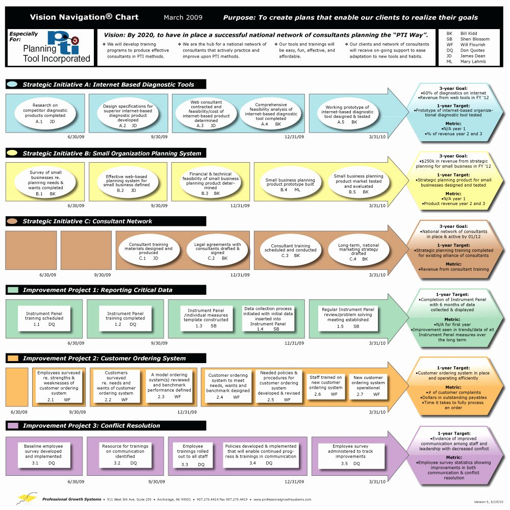 It Strategic Plan Template Fresh An Easy to Use Strategic Planning Template