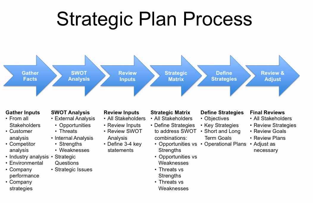 It Strategic Plan Template New Strategy Plan Template