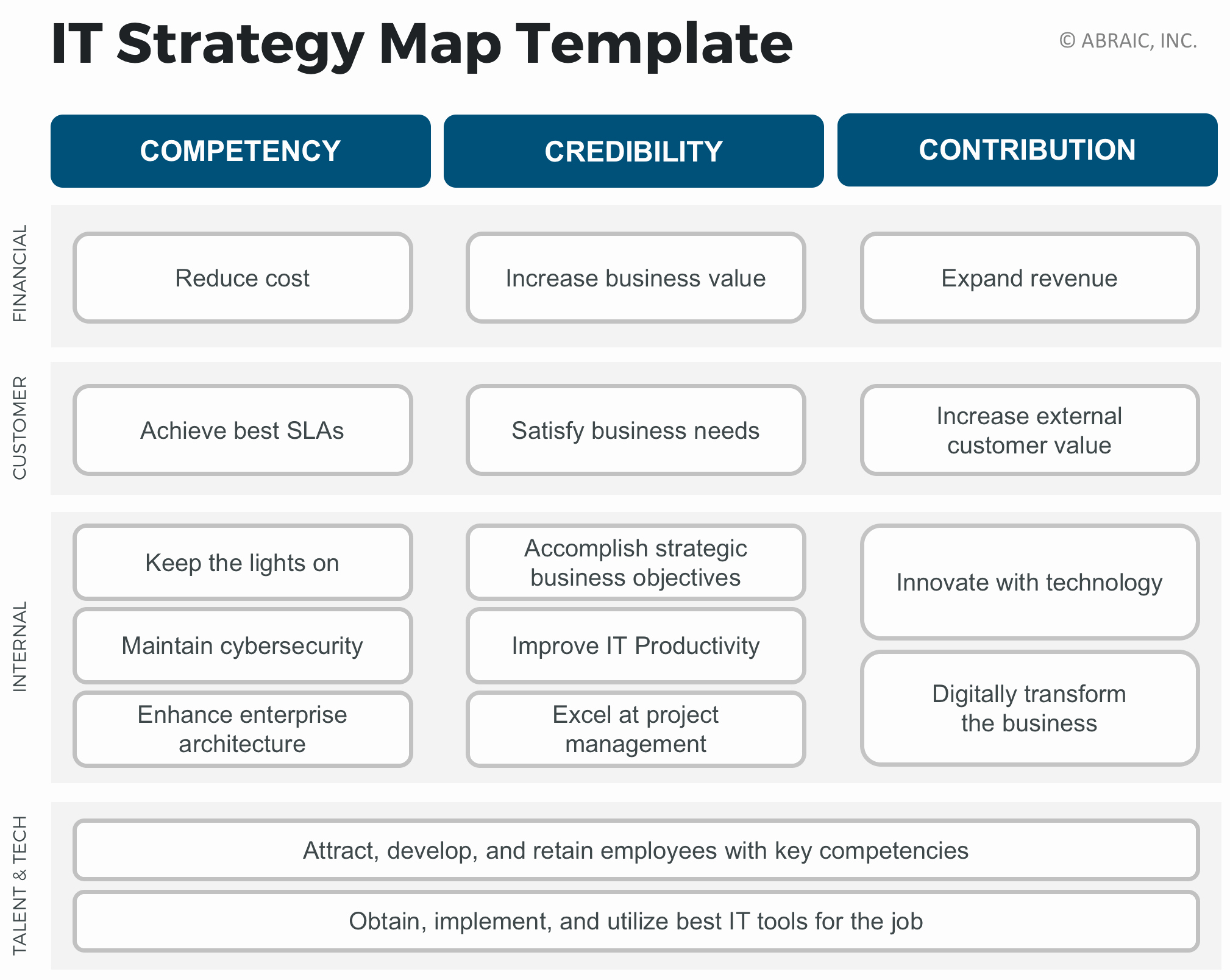 It Strategic Plan Template Unique Executive Field Guide the It Strategy Map