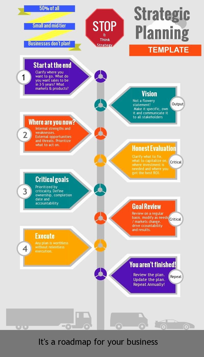 It Strategic Plan Template Unique Strategic Planning Process A Cheatsheet Strategy