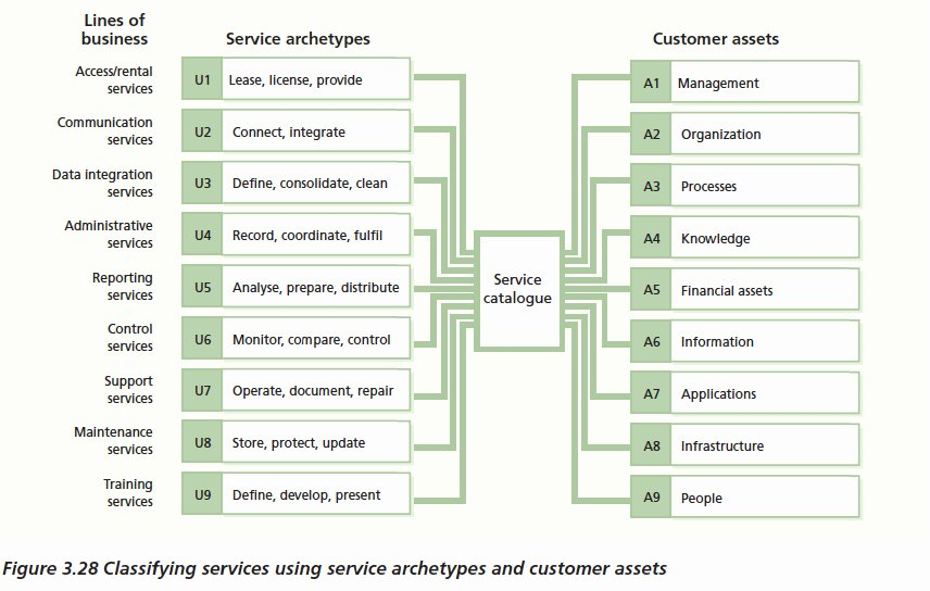 Itil Service Catalog Template Lovely Service Catalogs and the Magical Number 7 Plus or Minus 2