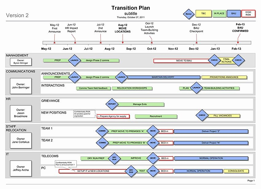 Knowledge Transition Plan Template Awesome Transition Plan Template