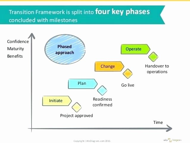 Knowledge Transition Plan Template Inspirational Transition Plan Template Download Vendor Ppt Resource