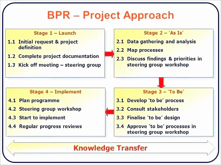 Knowledge Transition Plan Template Lovely Transition Plan Template Role Transition Plan Template