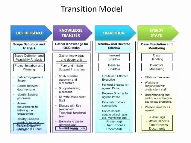 knowledge transfer plan template
