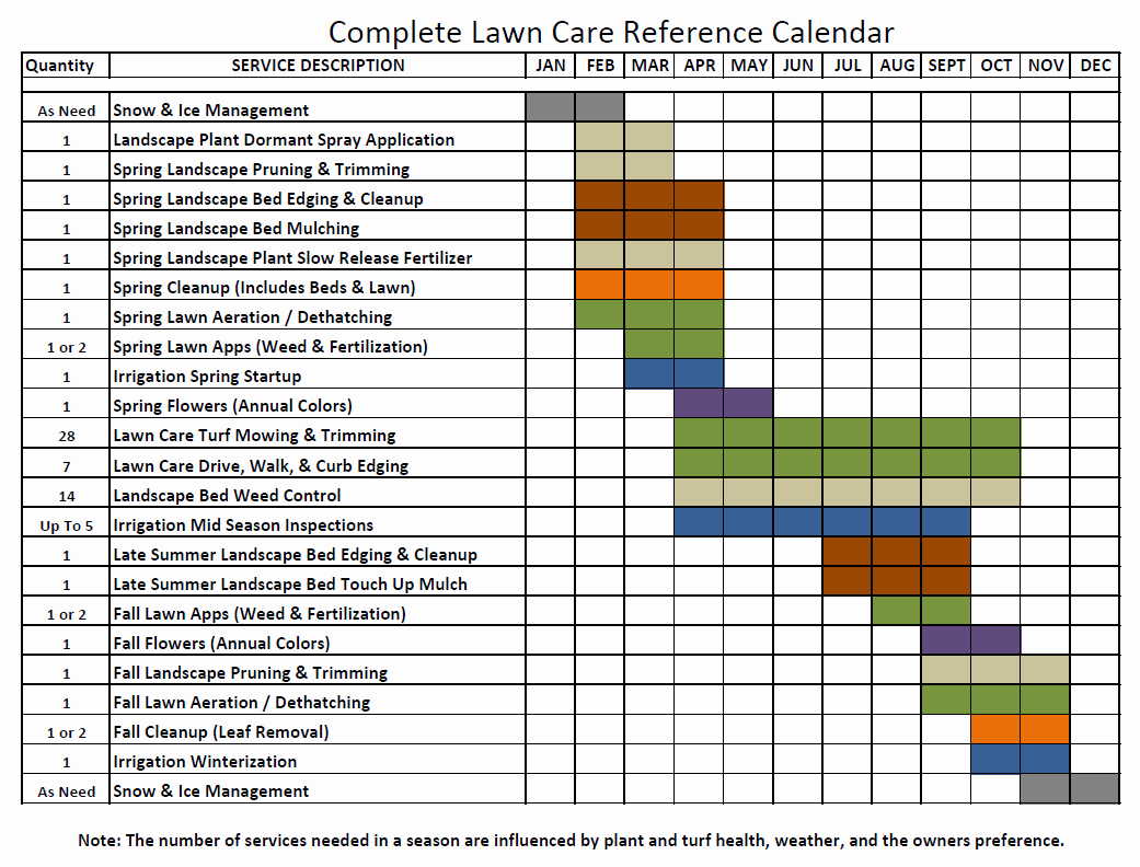 Lawn Maintenance Schedule Template Awesome Lawn Maintenance Schedule