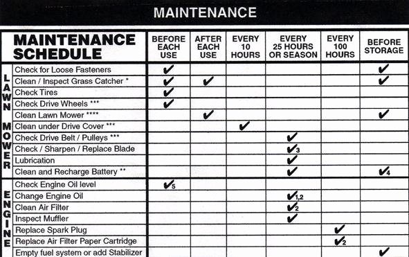 Lawn Maintenance Schedule Template Lovely Landscape Maintenance Schedule Template Another Picture