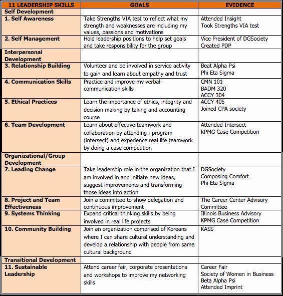 Leadership Development Plan Template Inspirational Leadership Development Plan
