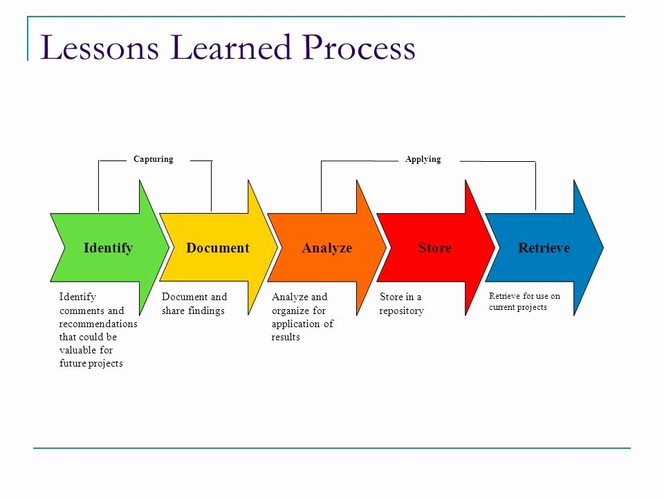 Lessons Learned Template Powerpoint Best Of Capturing and Applying Lessons Learned Ppt