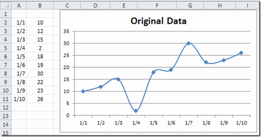 Line Graph Template Excel Best Of How to Draw Line Chart In Excel 2013 Scatter Plot with