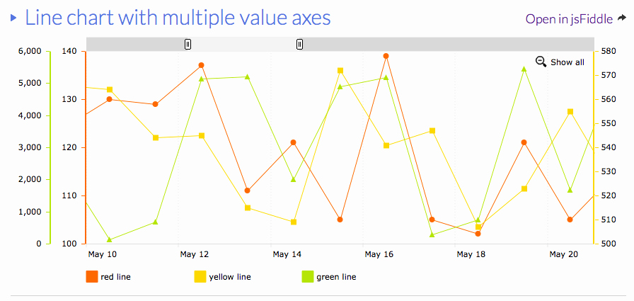 Line Graph Template Excel Fresh Multiple Axis Line Chart In Excel Stack Overflow
