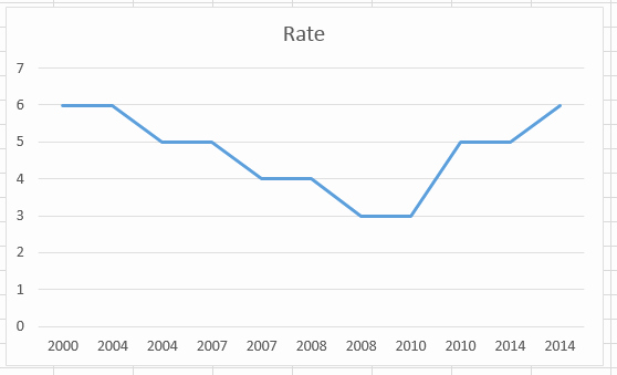 Line Graph Template Excel Luxury Excel Dashboard Templates How to Easily Create A Step