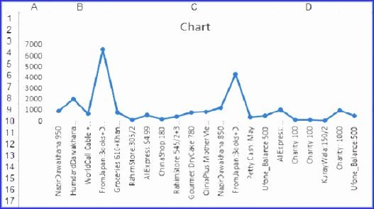 Line Graph Template Excel New 10 Line Graph Template Excel Exceltemplates Exceltemplates