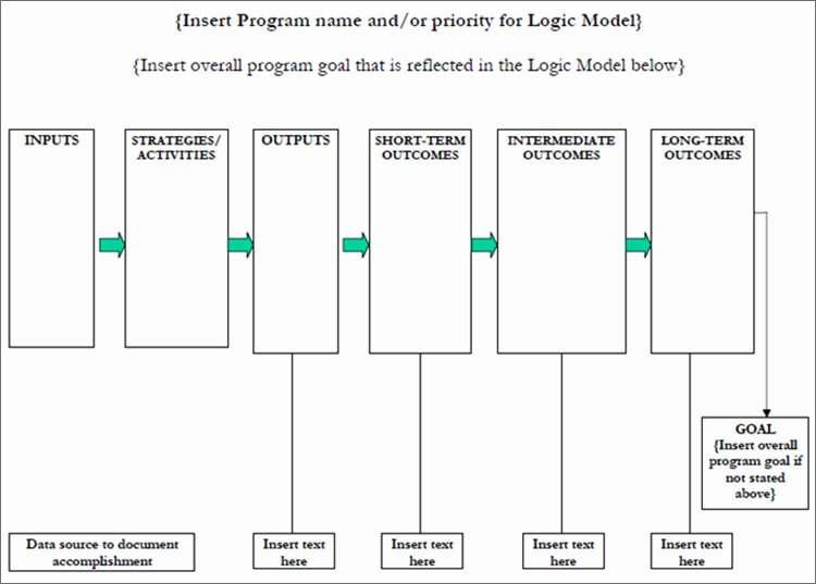 Logic Model Template Powerpoint Awesome Free 6 Blank Logic Model Template Powerpoint Word