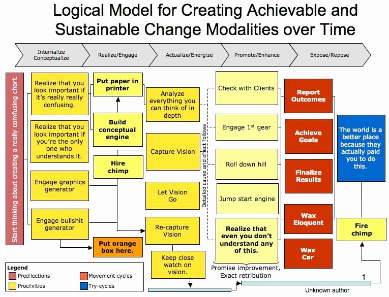 Logic Model Template Powerpoint Fresh Logical Model for Creating Achievable and Sustainable