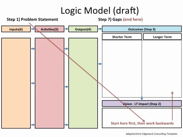 Logic Model Template Powerpoint Lovely Problem Statement