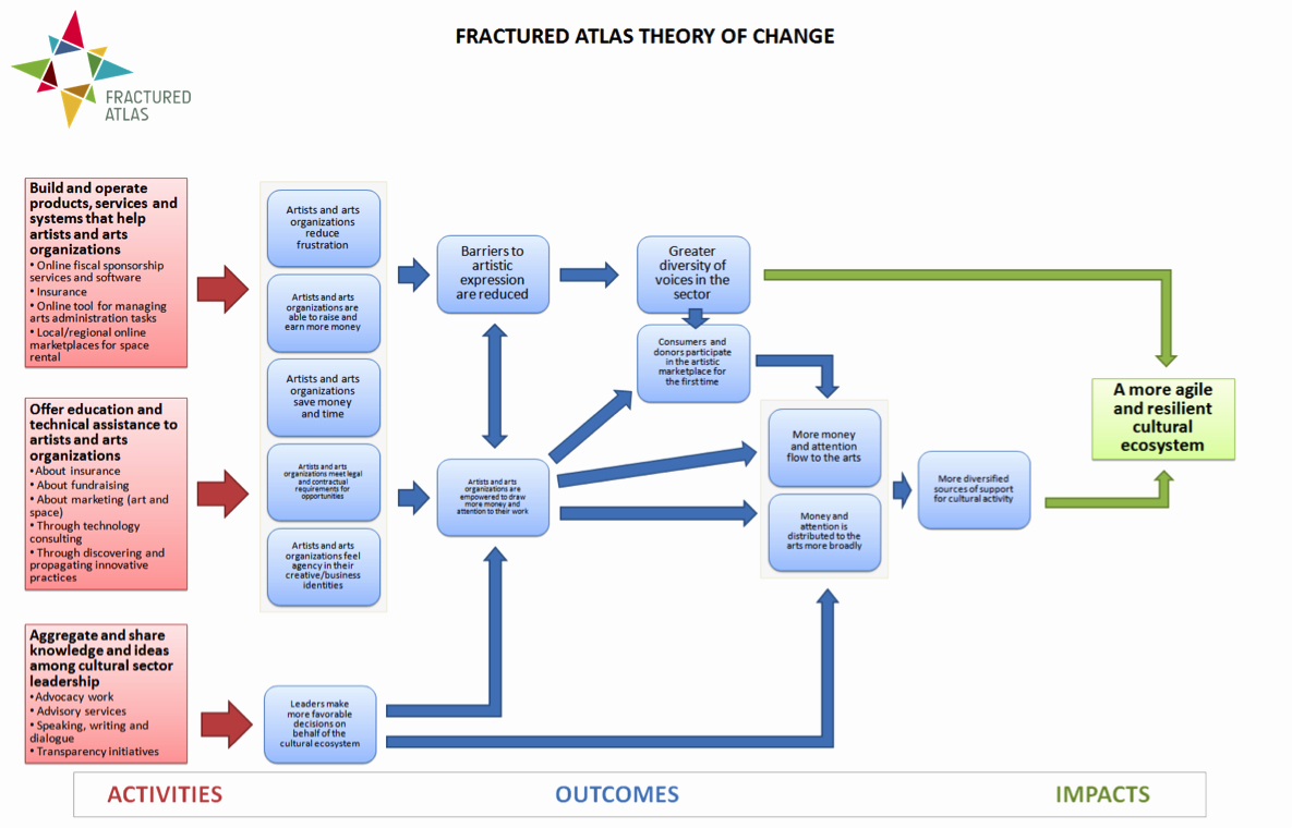 Logic Model Template Powerpoint New Template Logic Model Template