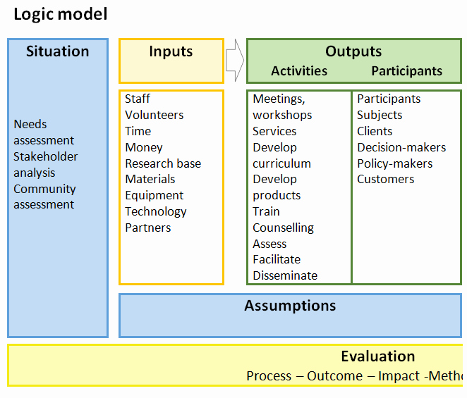 Logic Model Template Ppt Best Of Templates