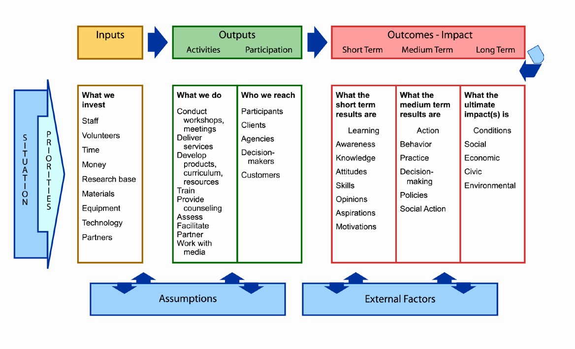 Logic Model Template Ppt Elegant Logic Model Template