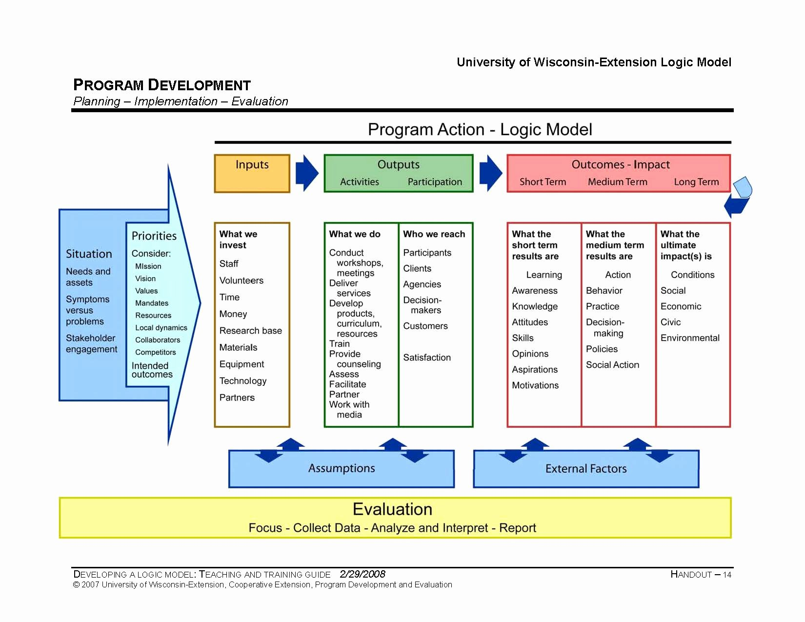 Logic Model Template Ppt Elegant Program Logic Template From Taylor Powell & Henert 2008