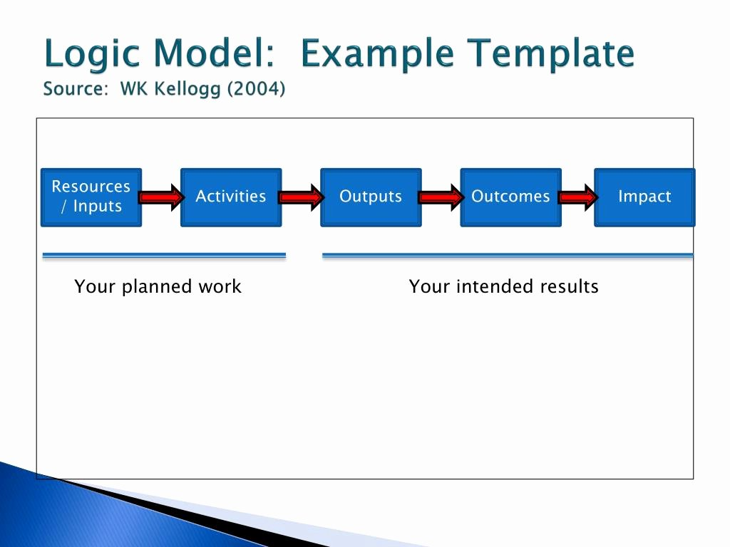 Logic Model Template Ppt New Ppt Strategic Planning Powerpoint Presentation Id