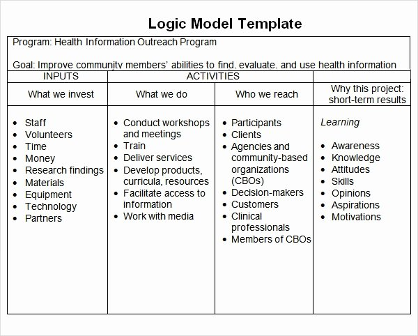 Logic Model Template Word Best Of Logic Model Template