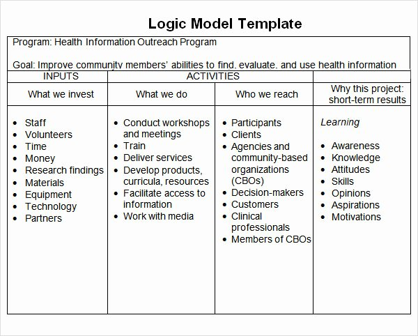 Logic Model Template Word Elegant 12 Sample Logic Models