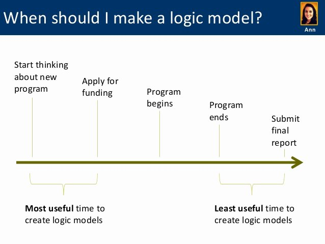Logic Model Template Word Elegant Do It Yourself Logic Models Examples Templates and