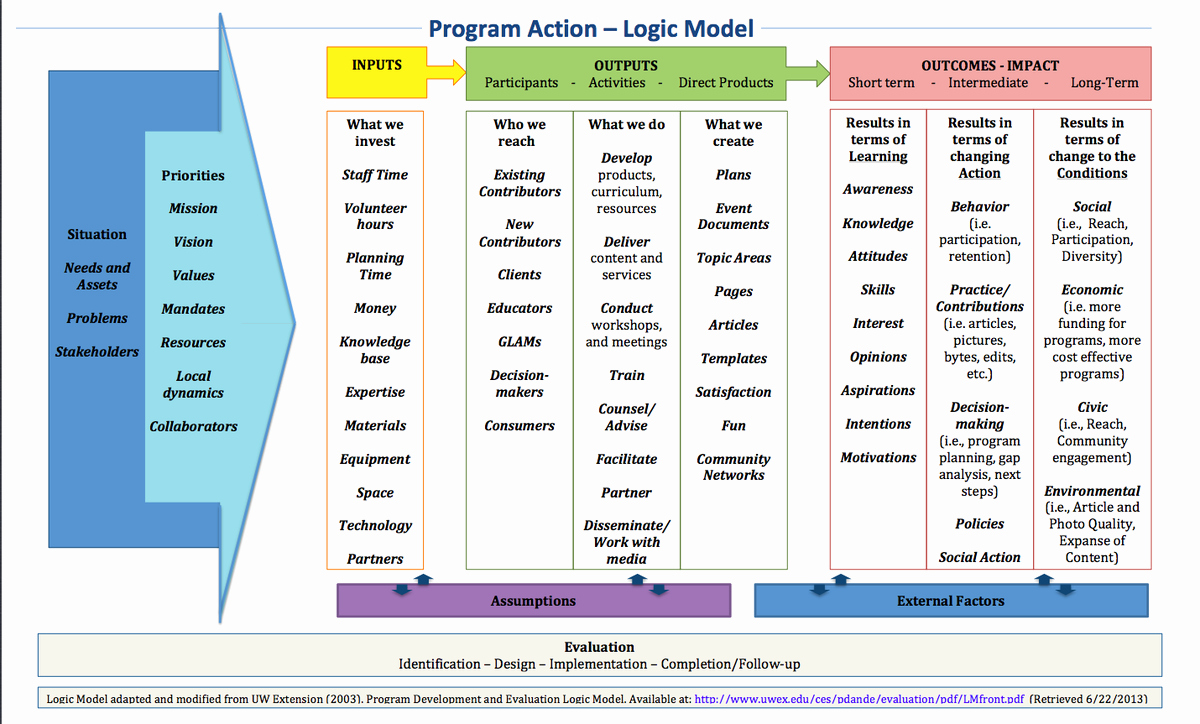 Logic Model Template Word Fresh Learning and Evaluation Logic Models Meta