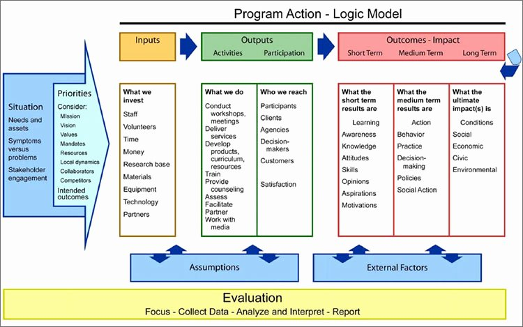 Logic Model Template Word Fresh Logic Model Template Word Templates Data