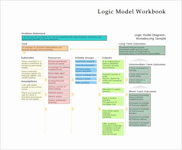 Logic Model Template Word Unique 12 Sample Logic Models