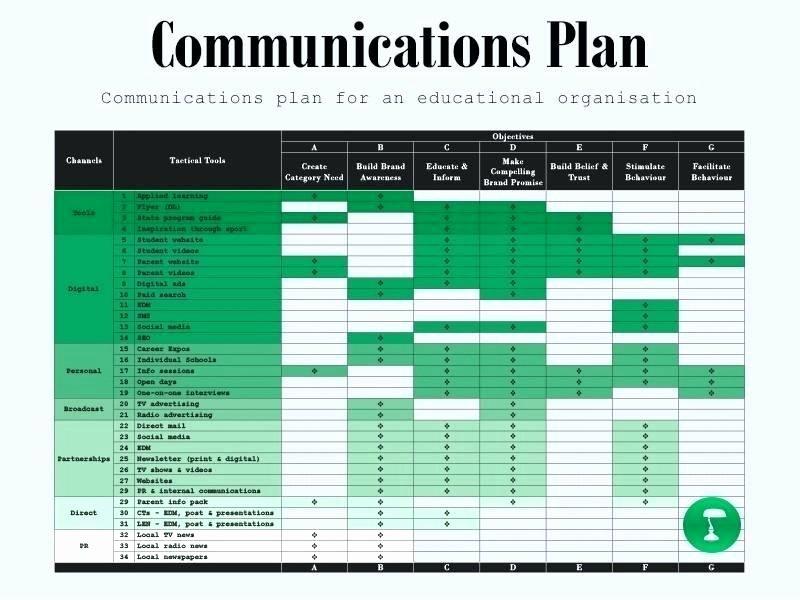 Marketing Communications Plan Template Best Of Marketing Munications Plan Template