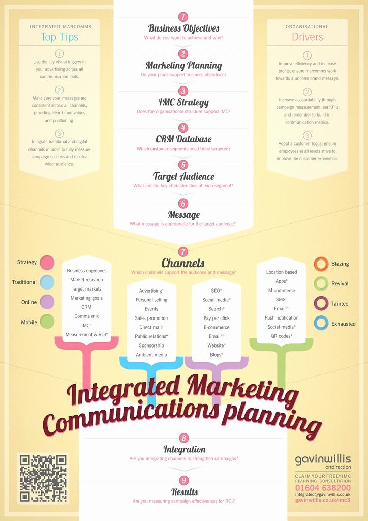 Marketing Communications Plan Template Lovely the Strength Of An Integrated social Media Strategy