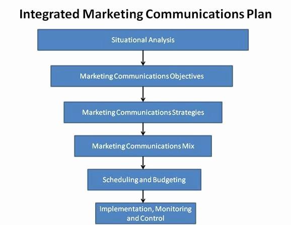 Marketing Communications Plan Template Unique Integrated Marketing Munications Plan Template