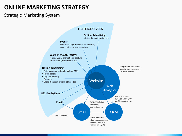 Marketing Strategy Template Ppt Unique Line Marketing Strategy Powerpoint Template