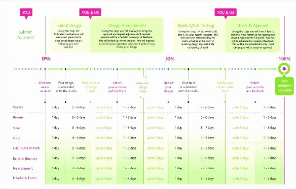 Marketing Timeline Template Excel Beautiful Free Marketing Campaign Template – Shopsapphire