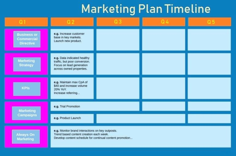 Marketing Timeline Template Excel Fresh Marketing Plan Timeline Template Excel Readleaf Document