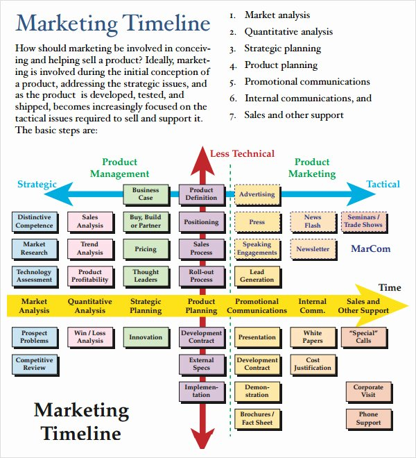 Marketing Timeline Template Excel Fresh Marketing Timeline Example Five Ways How to Get the Most