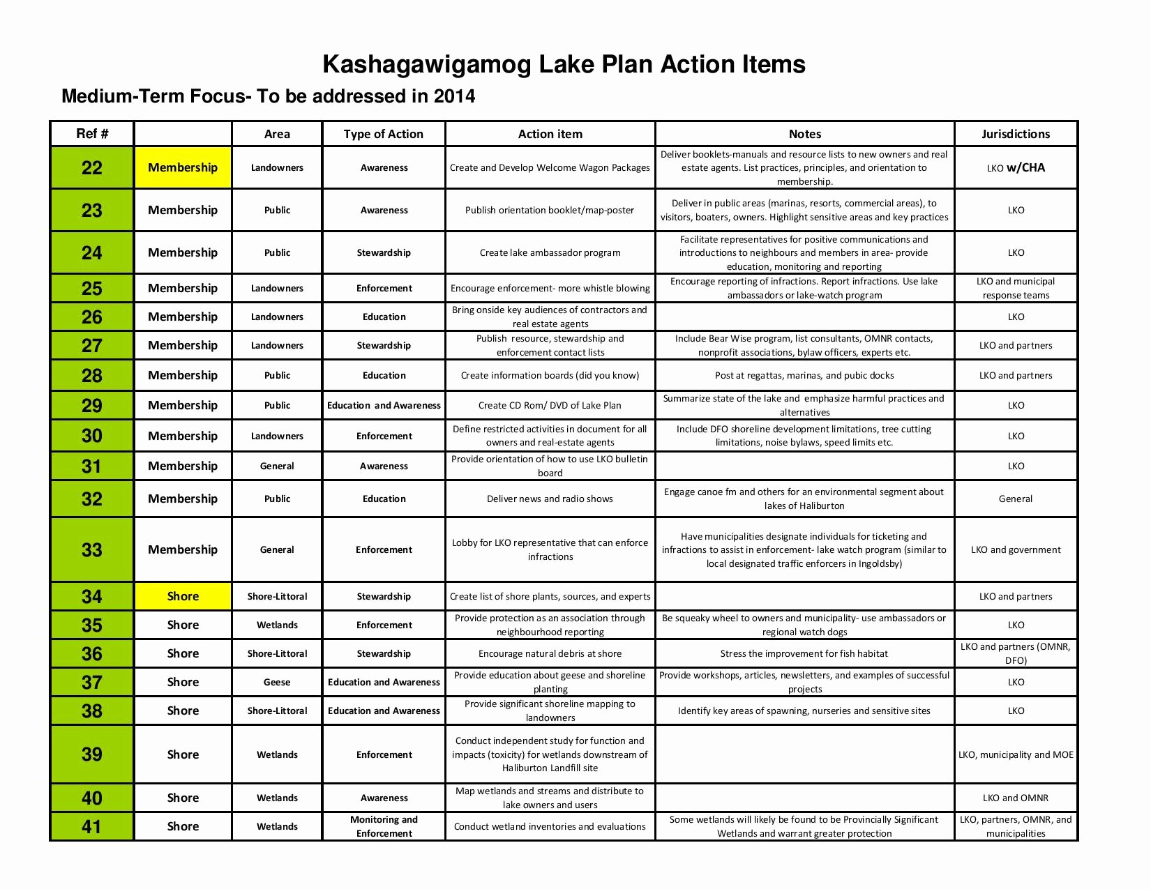 Meeting Action Items Template Fresh 29 Of Template Action Items