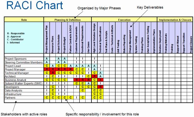 Microsoft Excel Raci Template Lovely Raci Chart