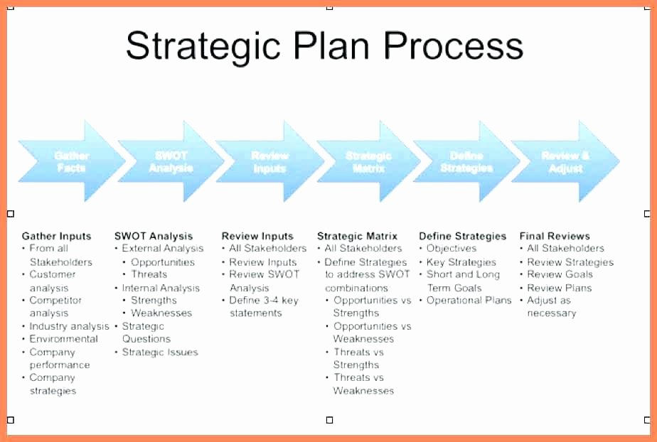 Ministry Strategic Plan Template Best Of Church Business Plan Template Strategic Examples Ministry