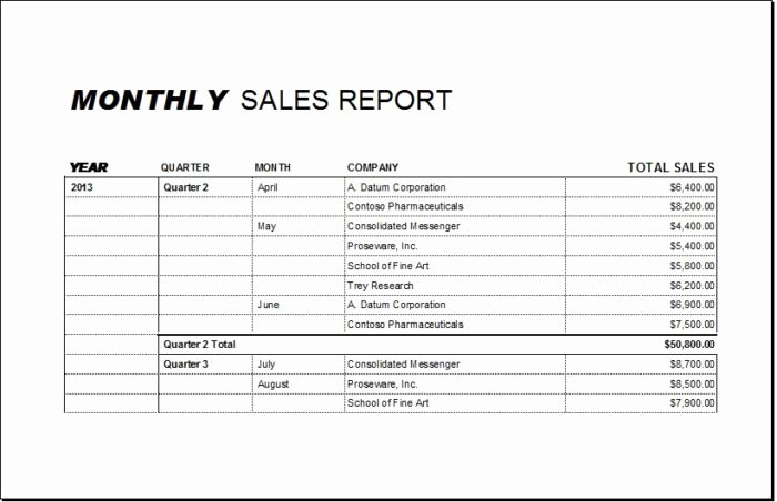 Monthly Marketing Report Template Luxury Monthly Sales Report Spreadsheet Vatansun